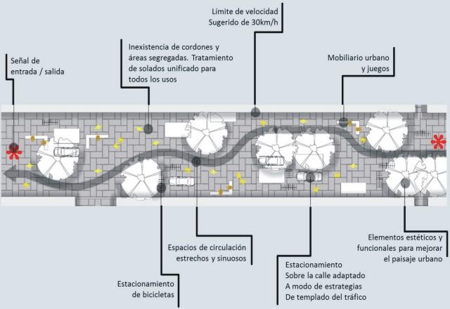 El papel de las calles compartidas 3